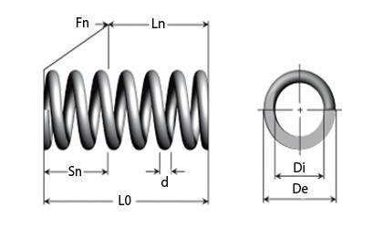 Disegni tecnici - Molle a compressione in filo di acciaio armonico, filo elettrozincato o filo di acciaio inossidabile